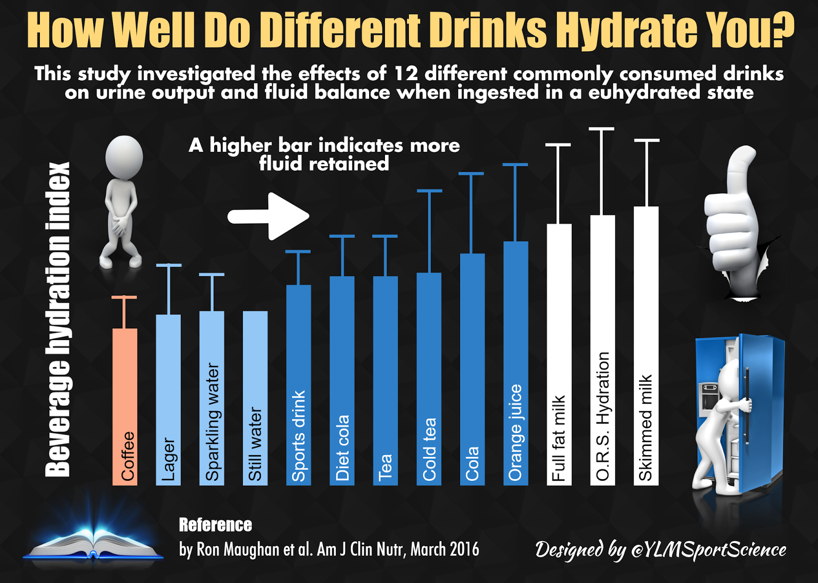 Graph of how different drinks hydrate you - how to stay hydtrated